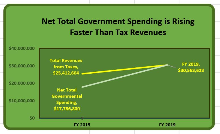 net total government spending